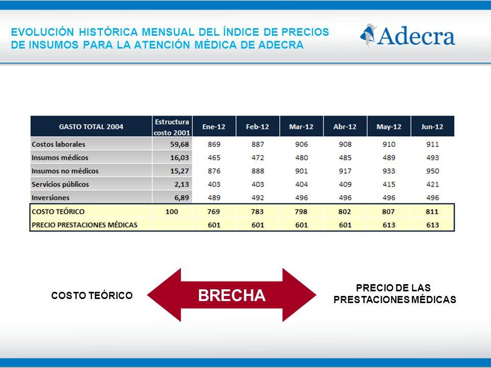 Brecha entre los precios que deberían cobrar las clínicas si se trasladan todos los incrementos de costos y precio que efectivamente cobran Fuente: Índice de Precios de Insumos para la atención médica de ADECRA.