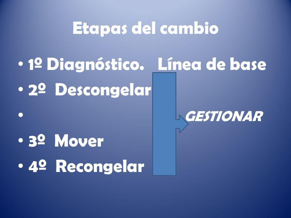 Etapas del cambio 1º Diagnóstico. Línea de base 2º Descongelar GESTIONAR 3º Mover 4º Recongelar