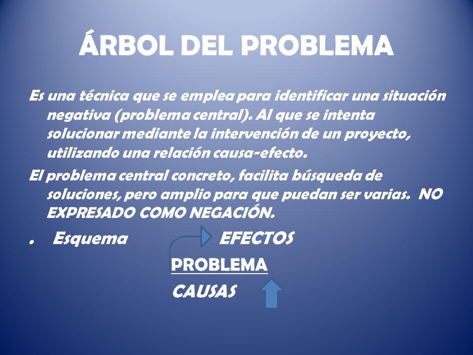 ÁRBOL DEL PROBLEMA Es una técnica que se emplea para identificar una situación negativa (problema central).