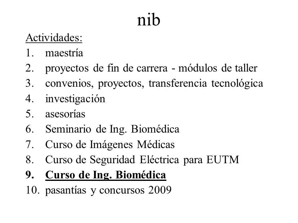 nib Actividades: 1.maestría 2.proyectos de fin de carrera - módulos de taller 3.convenios, proyectos, transferencia tecnológica 4.investigación 5.ases