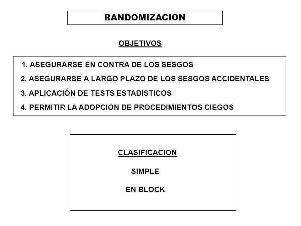 RANDOMIZACION OBJETIVOS 1. ASEGURARSE EN CONTRA DE LOS SESGOS 2. ASEGURARSE A LARGO PLAZO DE LOS SESGOS ACCIDENTALES 3. APLICACIÓN DE TESTS ESTADISTIC