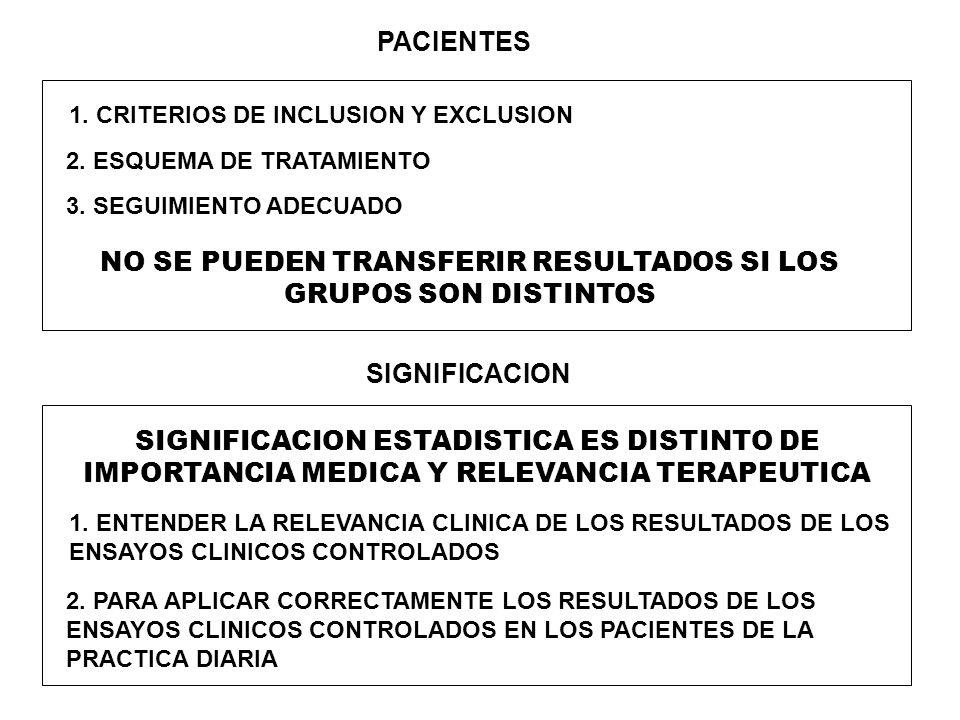 PACIENTES 1. CRITERIOS DE INCLUSION Y EXCLUSION 2. ESQUEMA DE TRATAMIENTO 3. SEGUIMIENTO ADECUADO NO SE PUEDEN TRANSFERIR RESULTADOS SI LOS GRUPOS SON