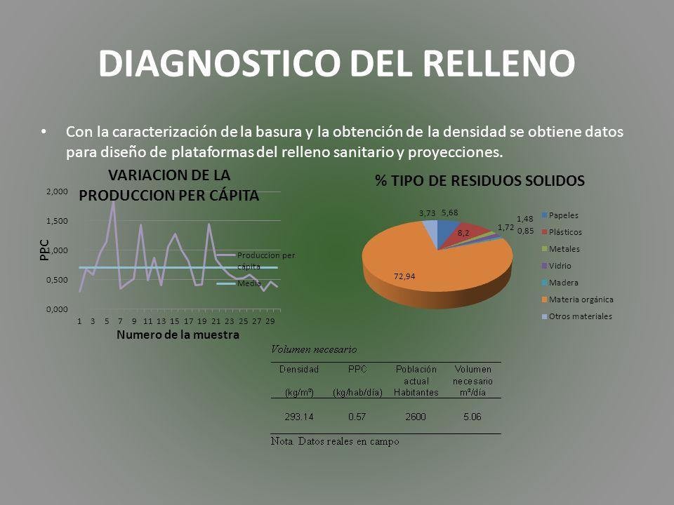 Con la caracterización de la basura y la obtención de la densidad se obtiene datos para diseño de plataformas del relleno sanitario y proyecciones.
