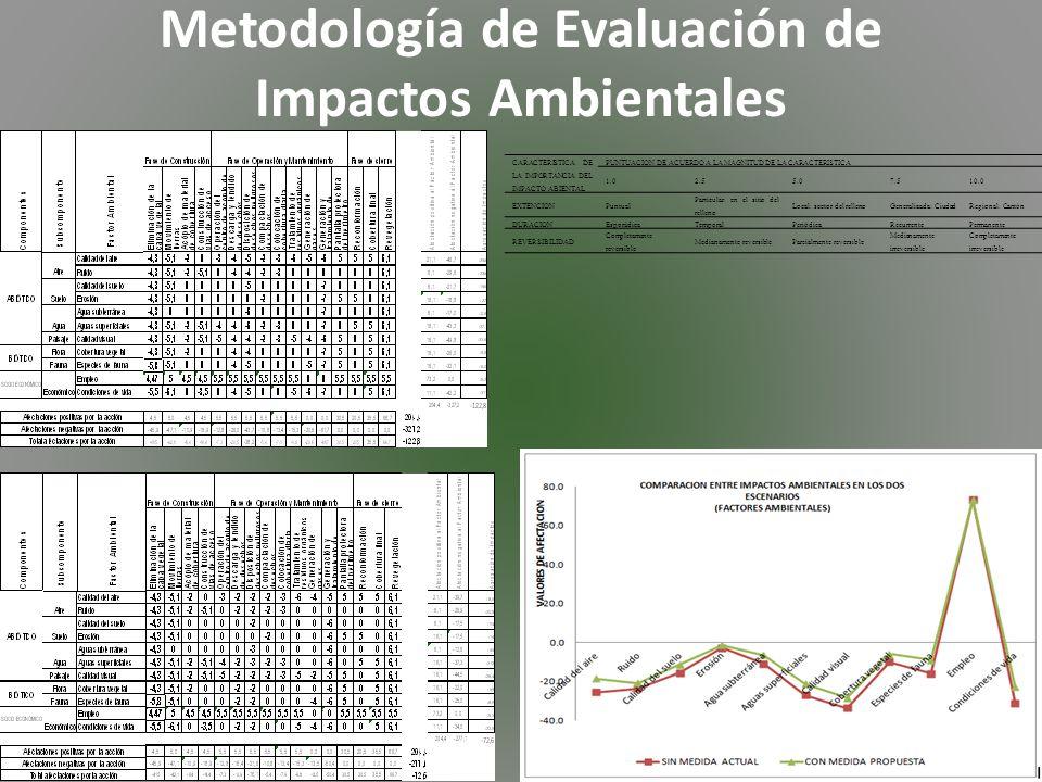 Metodología de Evaluación de Impactos Ambientales CARACTERISTICA DE LA IMPORTANCIA DEL IMPACTO ABIENTAL PUNTUACION DE ACUERDO A LA MAGNITUD DE LA CARACTERISTICA 1.02.55.07.510.0 EXTENCIONPuntual Particular: en el sitio del relleno Local: sector del rellenoGeneralizada: CiudadRegional: Cantón DURACIONEsporádicaTemporalPeriódicaRecurrentePermanente REVERSIBILIDAD Completamente reversible Medianamente reversibleParcialmente reversible Medianamente irreversible Completamente irreversible