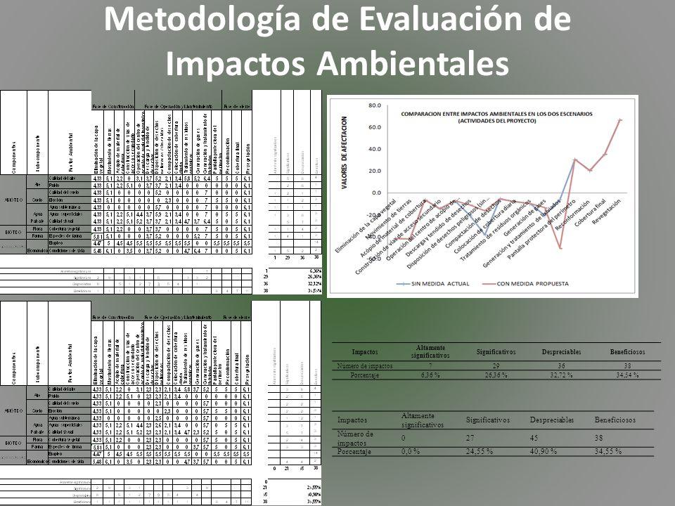 Metodología de Evaluación de Impactos Ambientales Impactos Altamente significativos SignificativosDespreciablesBeneficiosos Número de impactos7293638 Porcentaje6,36 %26,36 %32,72 %34,54 % Impactos Altamente significativos SignificativosDespreciablesBeneficiosos Número de impactos 0274538 Porcentaje0,0 %24,55 %40,90 %34,55 %