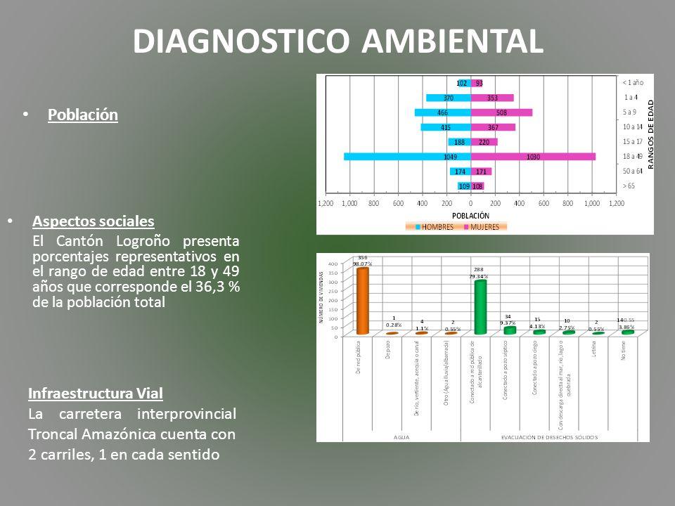 Aspectos Biofísicos Clima: Mega térmico Lluvioso y el clima Tropical mega térmico húmedo.