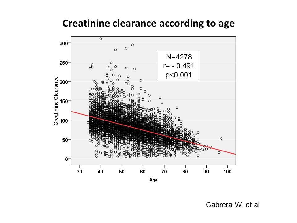 Creatinine clearance according to age N=4278 r= - 0.491 p<0.001 Cabrera W. et al