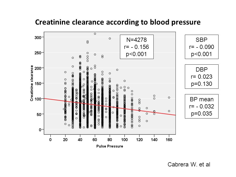 Creatinine clearance according to blood pressure N=4278 r= - 0.156 p<0.001 SBP r= - 0.090 p<0.001 DBP r= 0.023 p=0.130 BP mean r= - 0.032 p=0.035 Cabrera W.