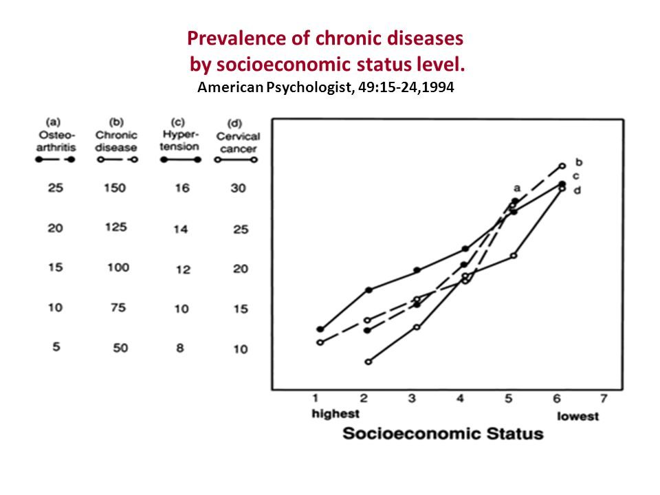 Prevalence of chronic diseases by socioeconomic status level. American Psychologist, 49:15-24,1994
