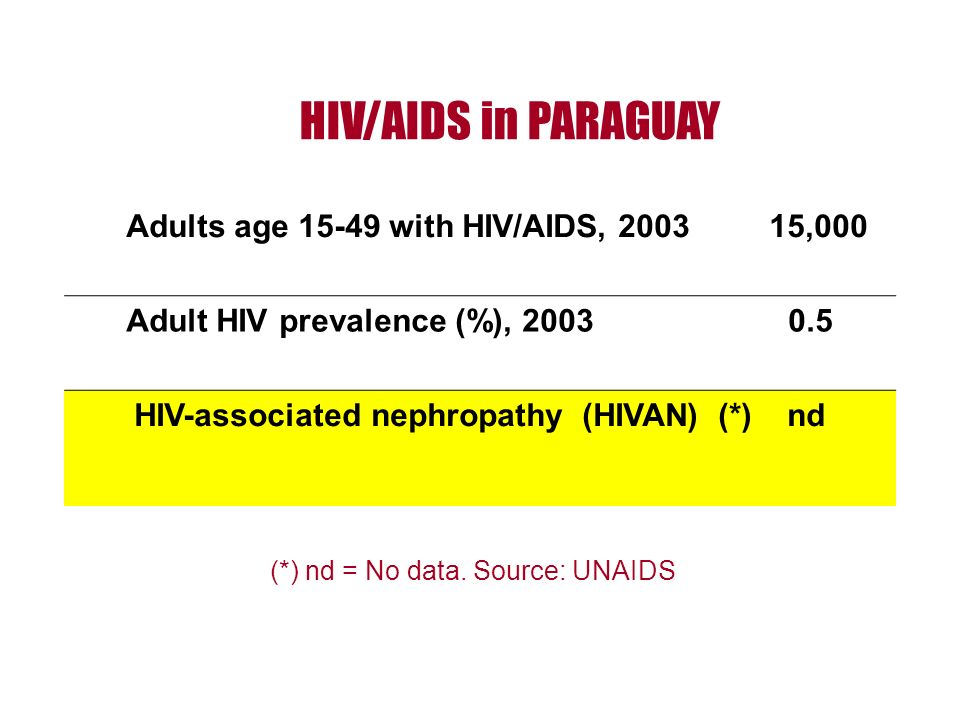 HIV/AIDS in PARAGUAY Adults age 15-49 with HIV/AIDS, 2003 15,000 Adult HIV prevalence (%), 2003 0.5 HIV-associated nephropathy (HIVAN) (*) nd (*) nd = No data.