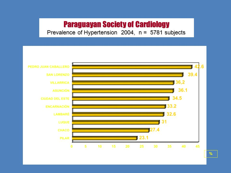 Paraguayan Society of Cardiology Prevalence of Hypertension 2004, n = 5781 subjects %