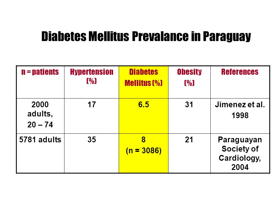 Diabetes Mellitus Prevalance in Paraguay n = patientsHypertension (%) Diabetes Mellitus (%) Obesity (%) References 2000 adults, 20 – 74 176.531Jimenez et al.