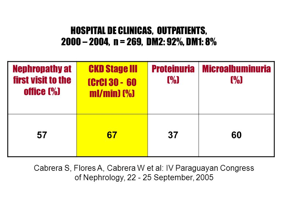 HOSPITAL DE CLINICAS, OUTPATIENTS, 2000 – 2004, n = 269, DM2: 92%, DM1: 8% Nephropathy at first visit to the office (%) CKD Stage III (CrCl 30 - 60 ml/min) (%) Proteinuria (%) Microalbuminuria (%) 57673760 Cabrera S, Flores A, Cabrera W et al: IV Paraguayan Congress of Nephrology, 22 - 25 September, 2005