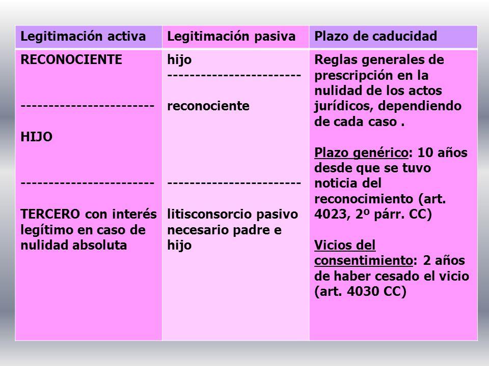 Legitimación activaLegitimación pasivaPlazo de caducidad RECONOCIENTE ------------------------ HIJO ------------------------ TERCERO con interés legít