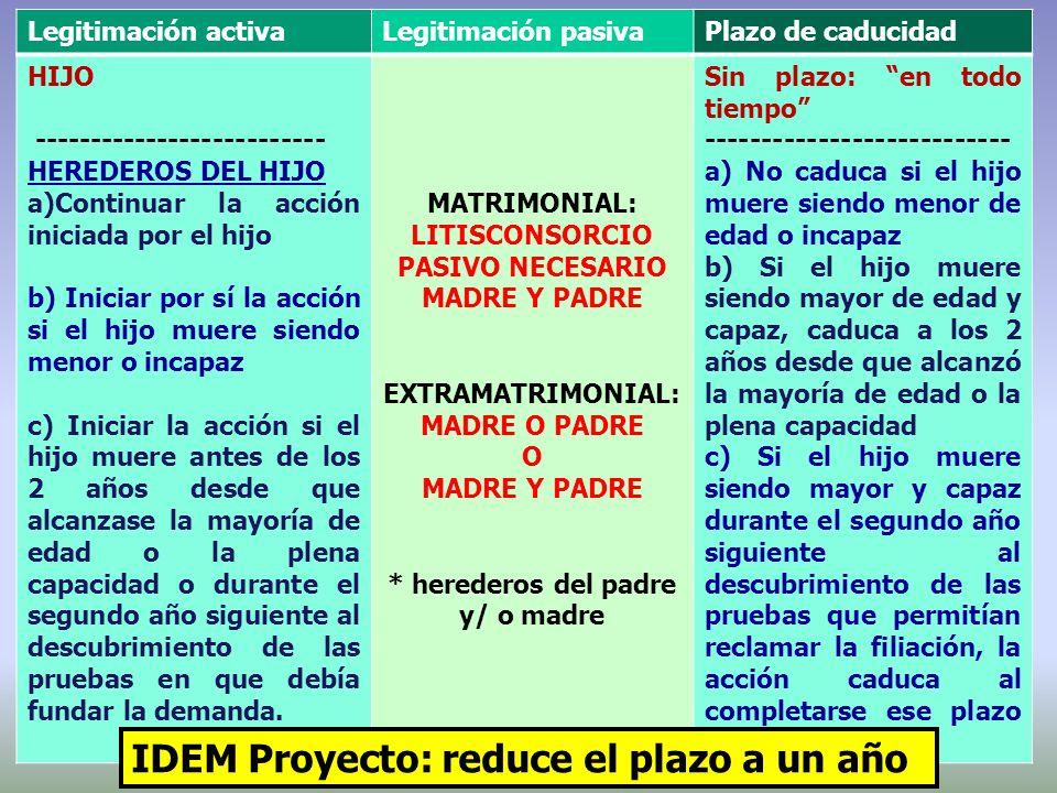 Legitimación activaLegitimación pasivaPlazo de caducidad HIJO -------------------------- HEREDEROS DEL HIJO a)Continuar la acción iniciada por el hijo