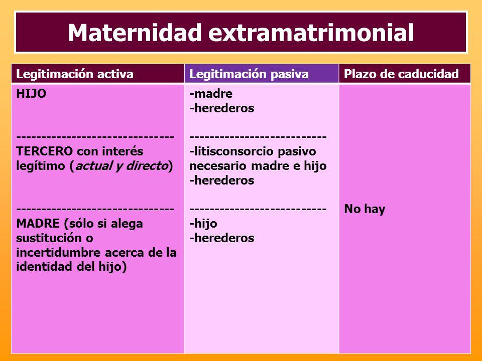 Maternidad extramatrimonial Legitimación activaLegitimación pasivaPlazo de caducidad HIJO ------------------------------- TERCERO con interés legítimo