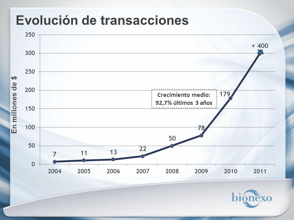 Evolución de transacciones En millones de $ Crecimiento medio: 92,7% últimos 3 años