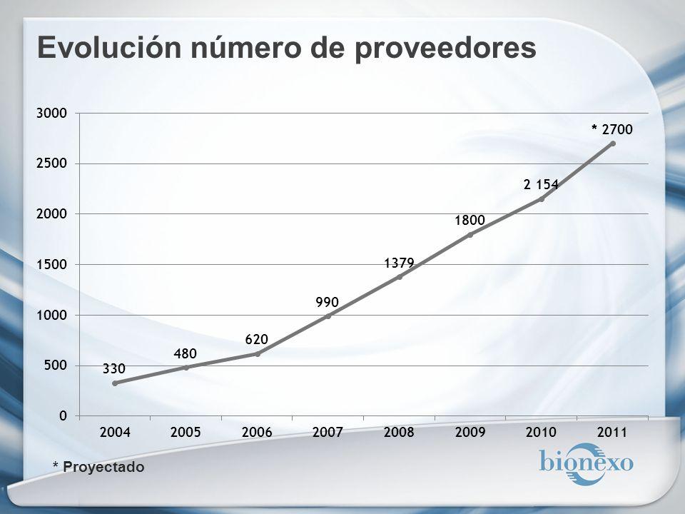 Evolución número de proveedores * Proyectado