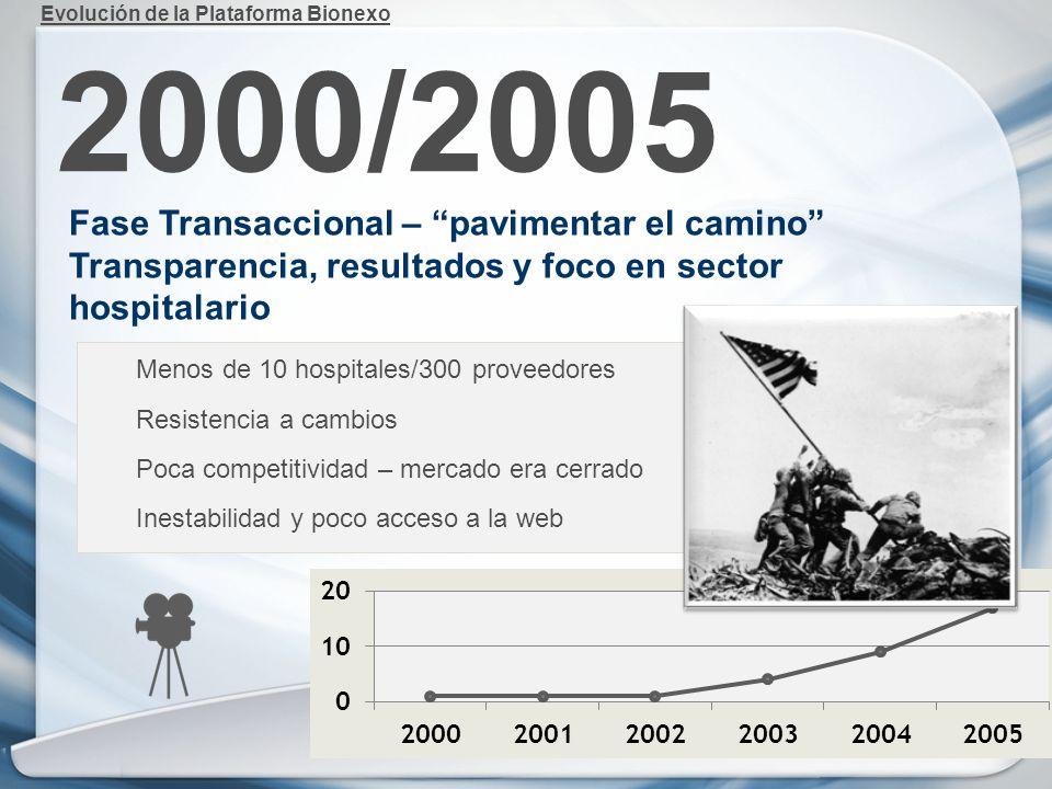 2000/2005 Evolución de la Plataforma Bionexo Fase Transaccional – pavimentar el camino Transparencia, resultados y foco en sector hospitalario Menos d