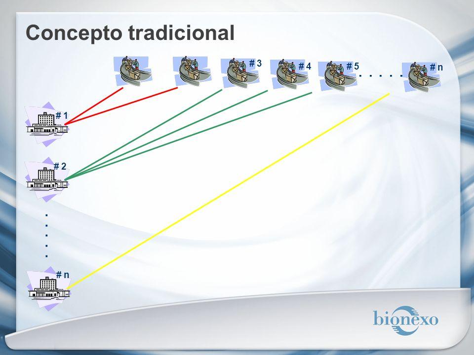 GRACIAS !!! Marcelo Salinas Director Bionexo Argentina msalinas@bionexo.com (11) 4780-0390