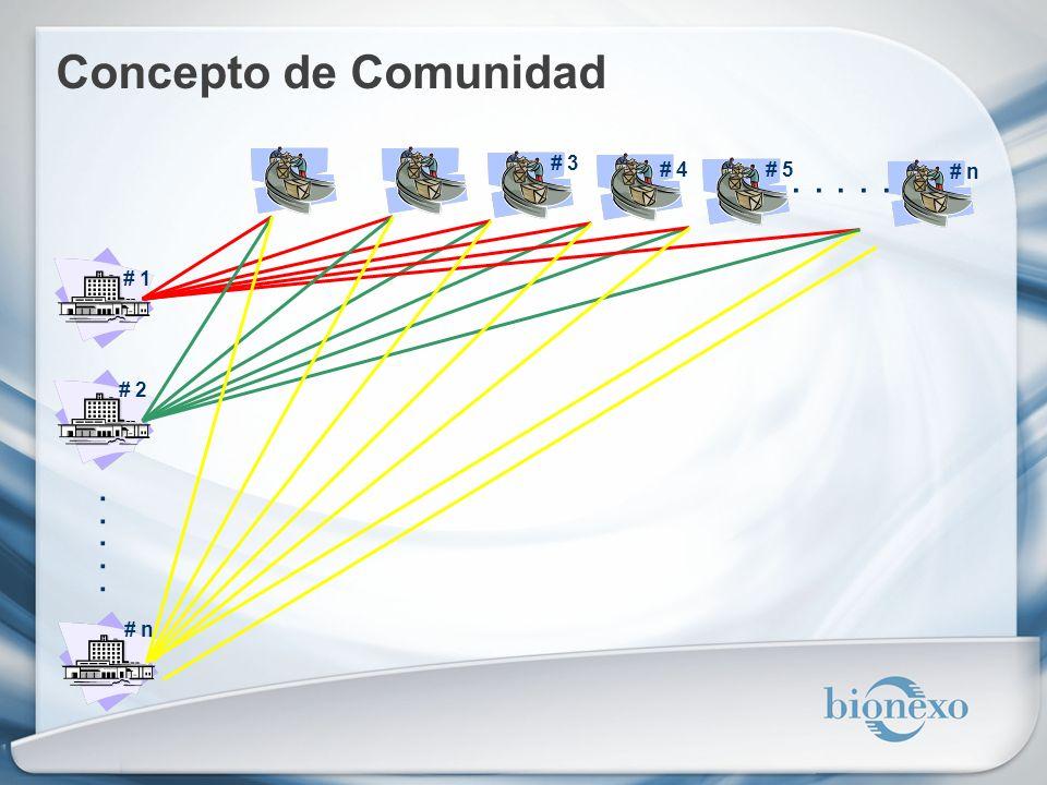 Concepto de Comunidad # 1 # 2 # n # 3 # 4# 5 # n.....