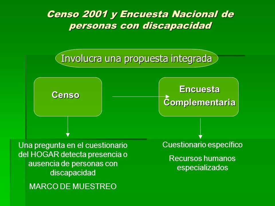 Censo 2001 y Encuesta Nacional de personas con discapacidad Una pregunta en el cuestionario del HOGAR detecta presencia o ausencia de personas con dis