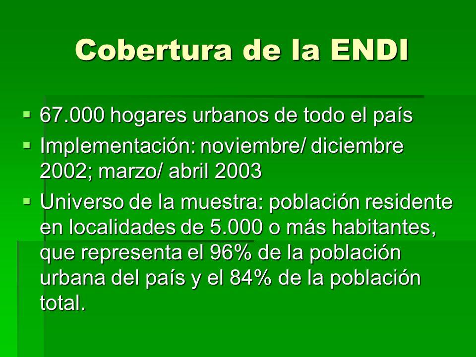 Cobertura de la ENDI 67.000 hogares urbanos de todo el país 67.000 hogares urbanos de todo el país Implementación: noviembre/ diciembre 2002; marzo/ abril 2003 Implementación: noviembre/ diciembre 2002; marzo/ abril 2003 Universo de la muestra: población residente en localidades de 5.000 o más habitantes, que representa el 96% de la población urbana del país y el 84% de la población total.