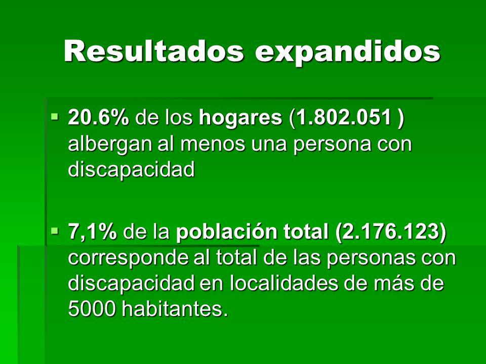 Resultados expandidos Resultados expandidos 20.6% de los hogares (1.802.051 ) albergan al menos una persona con discapacidad 20.6% de los hogares (1.802.051 ) albergan al menos una persona con discapacidad 7,1% de la población total (2.176.123) corresponde al total de las personas con discapacidad en localidades de más de 5000 habitantes.