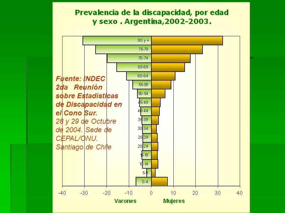 Fuente: INDEC 2da Reunión sobre Estadísticas de Discapacidad en el Cono Sur. 28 y 29 de Octubre de 2004. Sede de CEPAL/ONU. Santiago de Chile