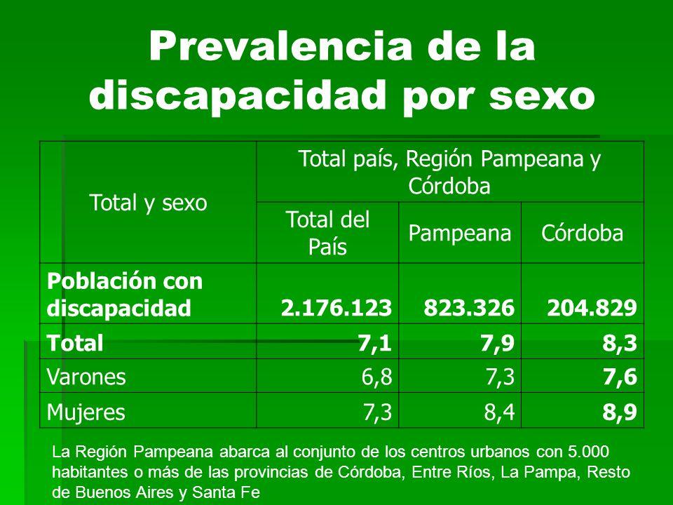 Prevalencia de la discapacidad por sexo Total y sexo Total país, Región Pampeana y Córdoba Total del País PampeanaCórdoba Población con discapacidad2.176.123823.326204.829 Total7,17,98,3 Varones6,87,37,6 Mujeres7,38,48,9 La Región Pampeana abarca al conjunto de los centros urbanos con 5.000 habitantes o más de las provincias de Córdoba, Entre Ríos, La Pampa, Resto de Buenos Aires y Santa Fe