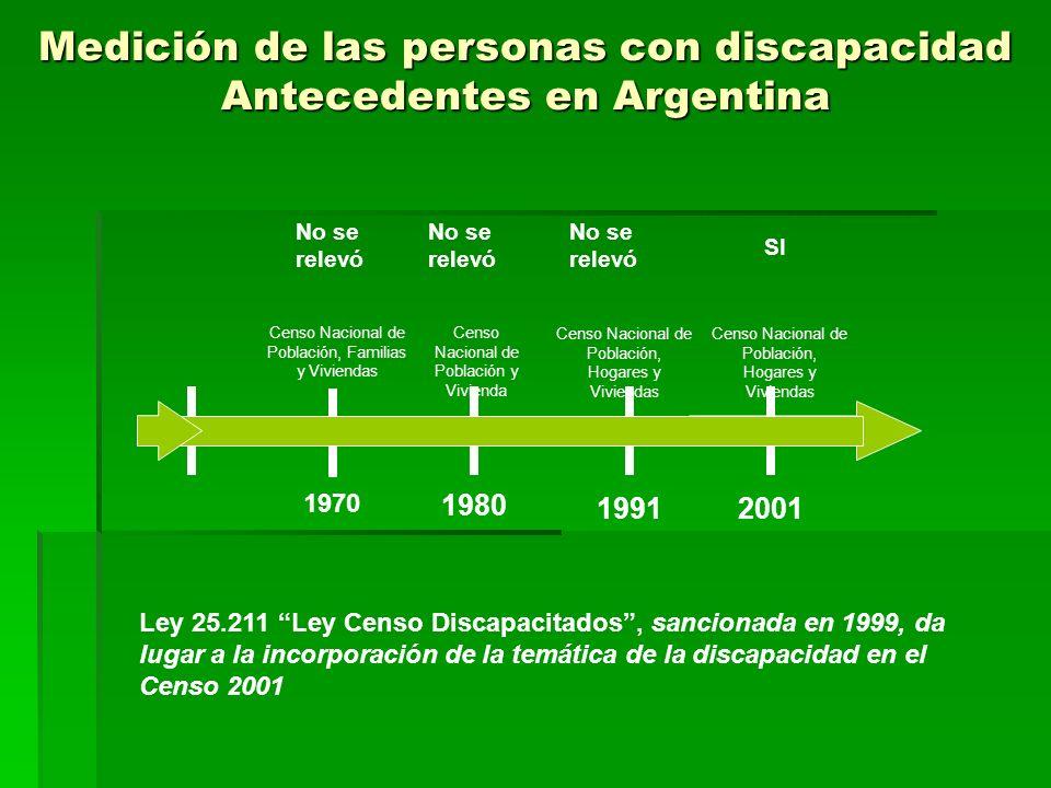 Medición de las personas con discapacidad Antecedentes en Argentina Censo Nacional de Población, Familias y Viviendas Censo Nacional de Población y Vi