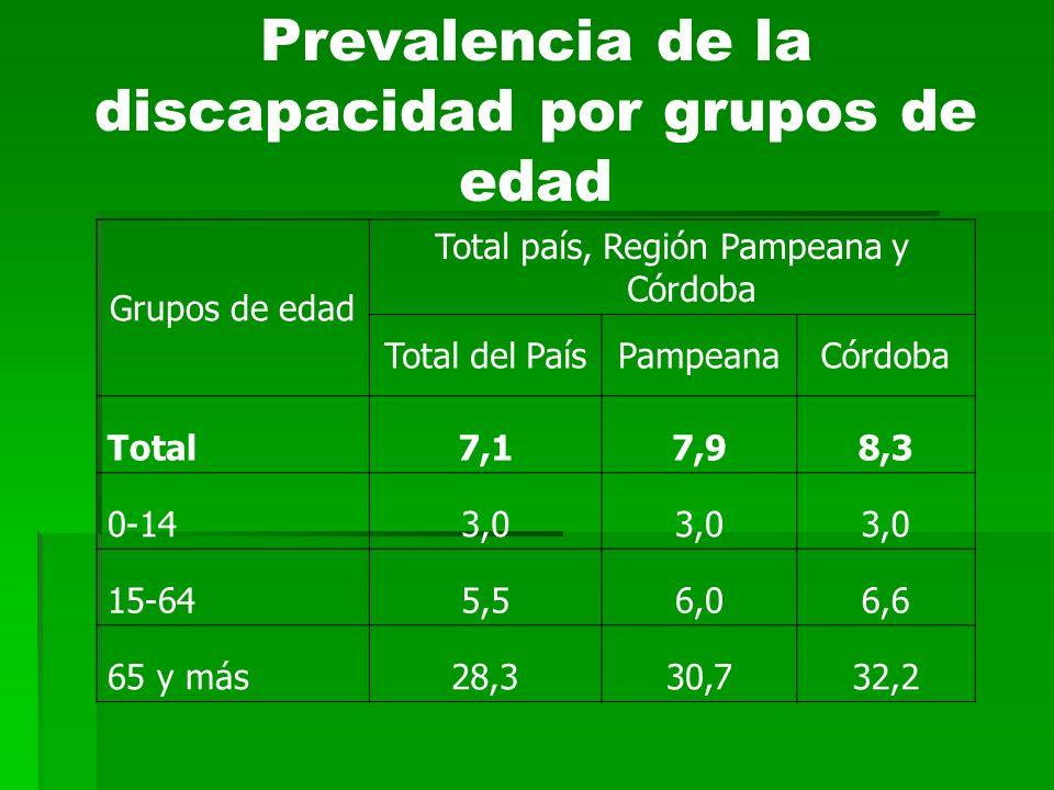 Prevalencia de la discapacidad por grupos de edad Grupos de edad Total país, Región Pampeana y Córdoba Total del PaísPampeanaCórdoba Total7,17,98,3 0-143,0 15-645,56,06,6 65 y más28,330,732,2