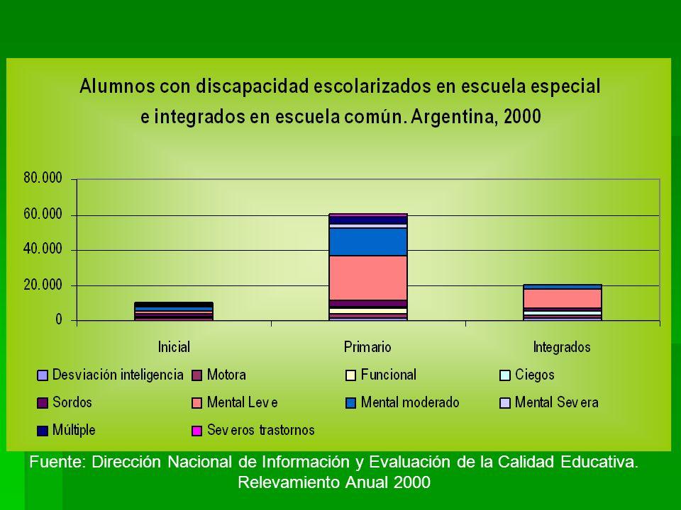 Fuente: Dirección Nacional de Información y Evaluación de la Calidad Educativa. Relevamiento Anual 2000
