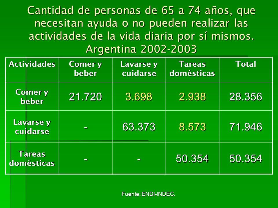 Cantidad de personas de 65 a 74 años, que necesitan ayuda o no pueden realizar las actividades de la vida diaria por sí mismos. Argentina 2002-2003 Ac