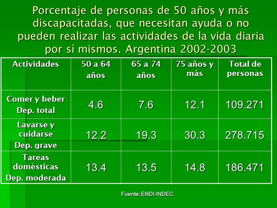 Fuente: ENDI-INDEC. Porcentaje de personas de 50 años y más discapacitadas, que necesitan ayuda o no pueden realizar las actividades de la vida diaria