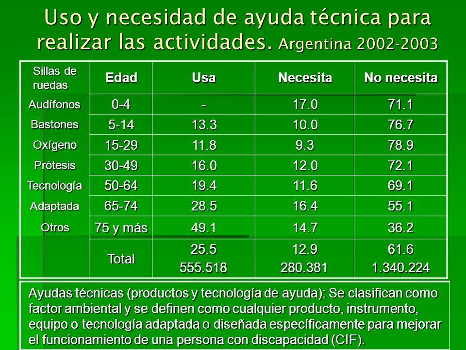 Uso y necesidad de ayuda técnica para realizar las actividades. Argentina 2002-2003 Sillas de ruedas EdadUsaNecesita No necesita Audífonos0-4-17.071.1