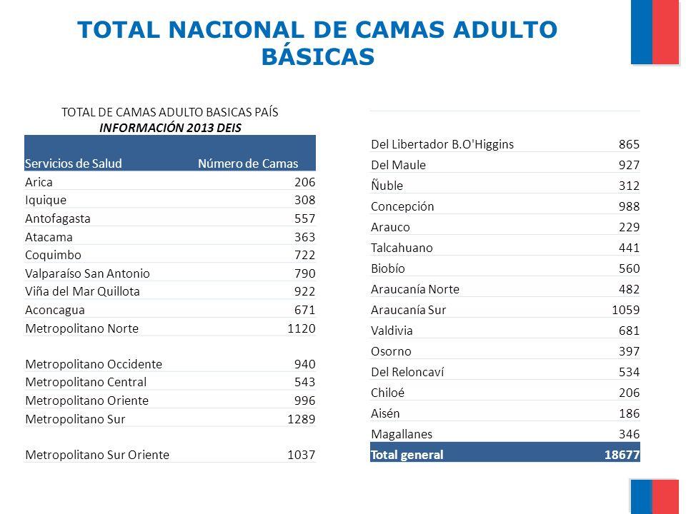 TOTAL NACIONAL DE CAMAS ADULTO BÁSICAS TOTAL DE CAMAS ADULTO BASICAS PAÍS INFORMACIÓN 2013 DEIS Servicios de SaludNúmero de Camas Arica206 Iquique308