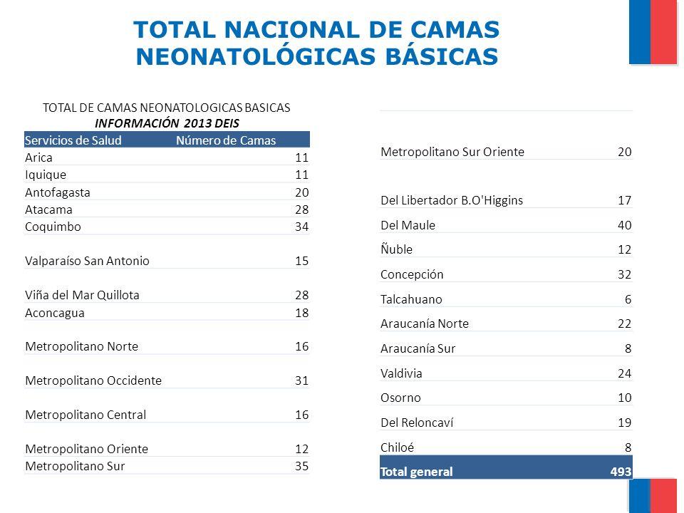 TOTAL NACIONAL DE CAMAS NEONATOLÓGICAS BÁSICAS TOTAL DE CAMAS NEONATOLOGICAS BASICAS INFORMACIÓN 2013 DEIS Servicios de SaludNúmero de Camas Arica11 I