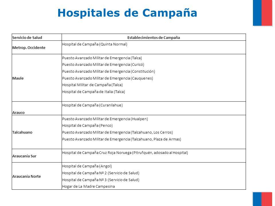 Hospitales de Campaña Servicio de SaludEstablecimientos de Campaña Metrop. Occidente Hospital de Campaña (Quinta Normal) Maule Puesto Avanzado Militar