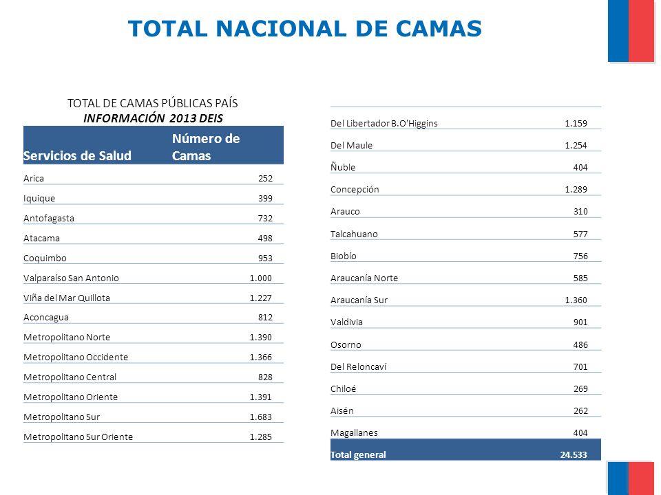 TOTAL NACIONAL DE CAMAS CRÍTICAS (ADULTO-NEONATOLOGÍA-PEDIATRÍA TOTAL DE CAMAS CRÍTICAS (ADULTO-NEONATOLOGÍA- PEDIATRÍA) INFORMACIÓN 2013 DEIS Servicios de SaludNúmero de Camas Arica 26 Iquique 44 Antofagasta 49 Atacama 40 Coquimbo 88 Valparaíso San Antonio 78 Viña del Mar Quillota 114 Aconcagua 29 Metropolitano Norte 157 Metropolitano Occidente 208 Metropolitano Central 141 Metropolitano Oriente 269 Metropolitano Sur 201 Metropolitano Sur Oriente 99 Del Libertador B.O Higgins 137 Del Maule 103 Ñuble44 Concepción 98 Talcahuano 61 Biobío 50 Araucanía Norte 16 Araucanía Sur 127 Valdivia 46 Osorno 32 Del Reloncaví 59 Chiloé 16 Aisén 23 Magallanes 40 Total general 2.395