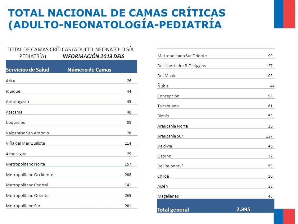 TOTAL NACIONAL DE CAMAS CRÍTICAS (ADULTO-NEONATOLOGÍA-PEDIATRÍA TOTAL DE CAMAS CRÍTICAS (ADULTO-NEONATOLOGÍA- PEDIATRÍA) INFORMACIÓN 2013 DEIS Servici