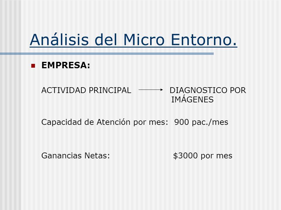 Análisis del Micro Entorno. EMPRESA: ACTIVIDAD PRINCIPAL DIAGNOSTICO POR IMÁGENES Capacidad de Atención por mes: 900 pac./mes Ganancias Netas: $3000 p