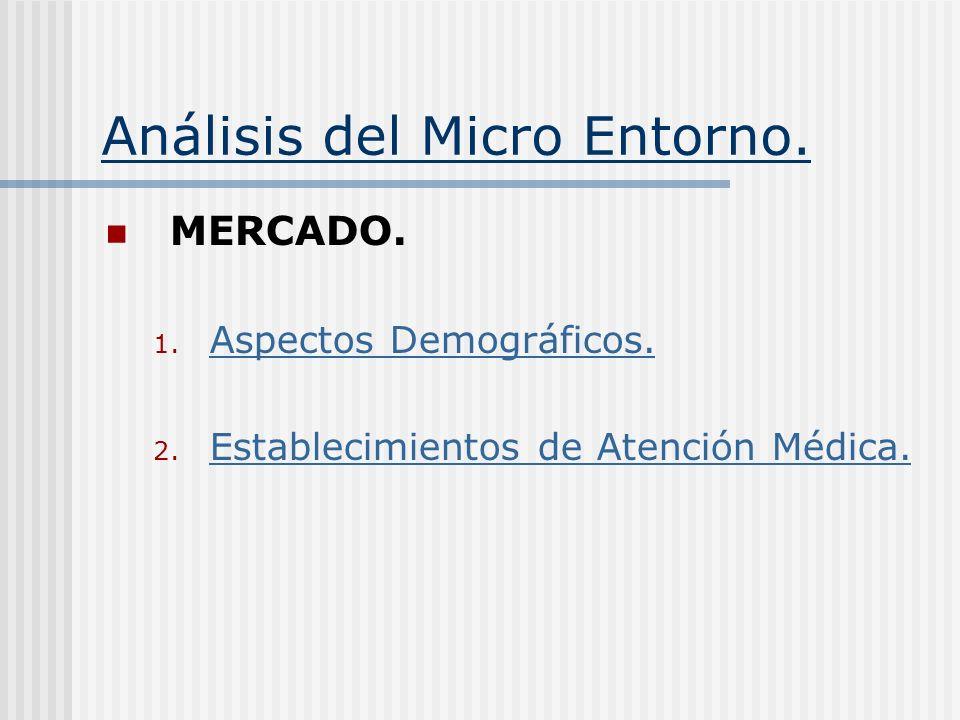Análisis del Micro Entorno. MERCADO. 1. Aspectos Demográficos. Aspectos Demográficos. 2. Establecimientos de Atención Médica. Establecimientos de Aten
