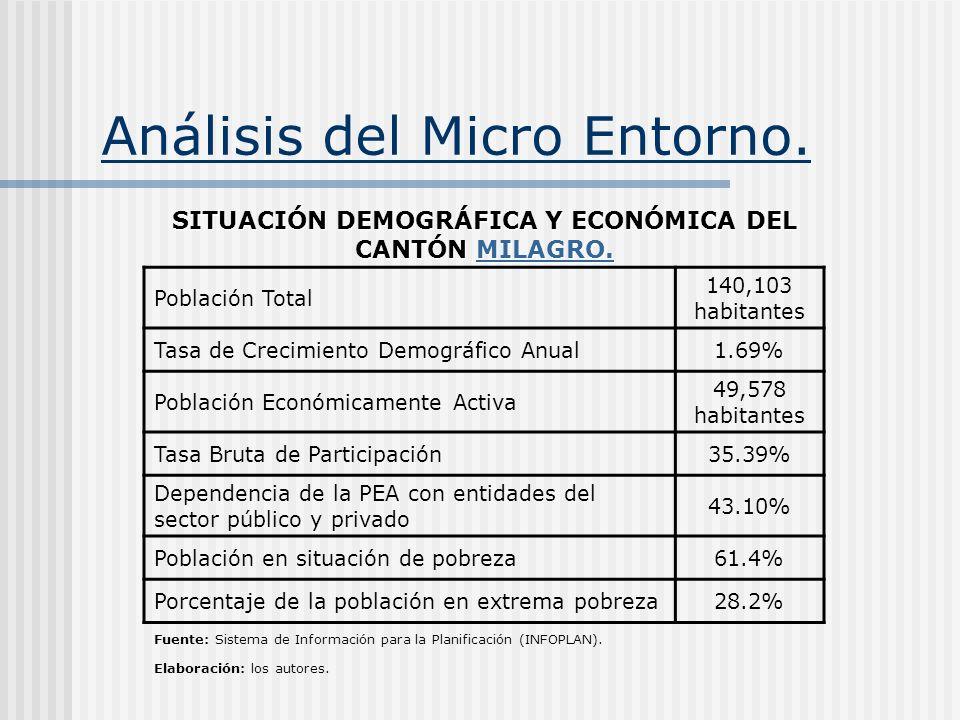 Análisis del Micro Entorno. SITUACIÓN DEMOGRÁFICA Y ECONÓMICA DEL CANTÓN MILAGRO. MILAGRO. Población Total 140,103 habitantes Tasa de Crecimiento Demo