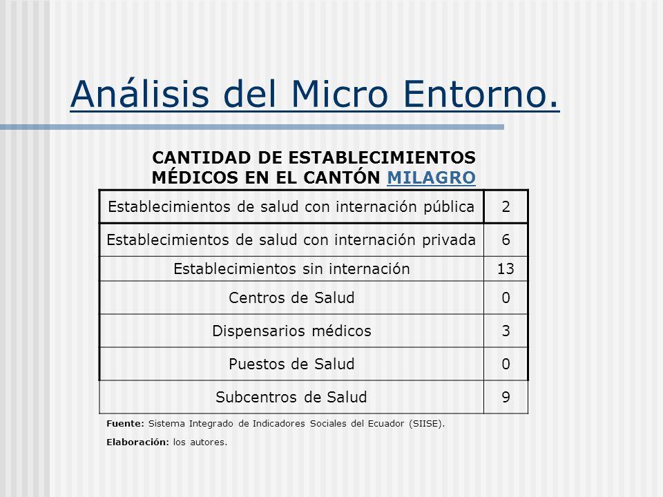 Análisis del Micro Entorno. CANTIDAD DE ESTABLECIMIENTOS MÉDICOS EN EL CANTÓN MILAGRO MILAGRO Establecimientos de salud con internación pública2 Estab