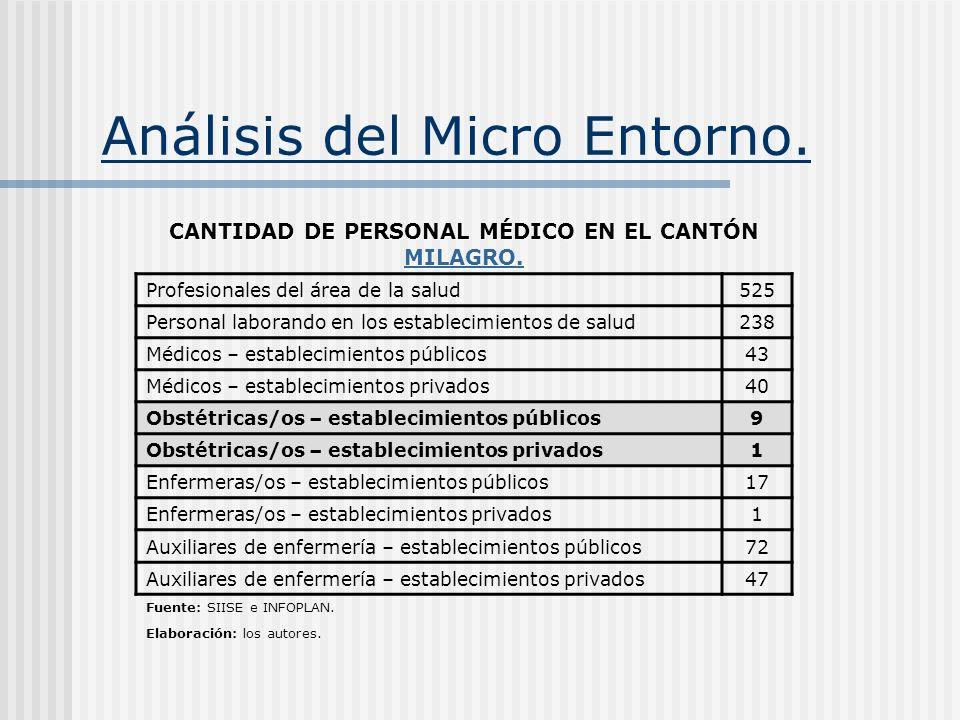 Análisis del Micro Entorno. CANTIDAD DE PERSONAL MÉDICO EN EL CANTÓN MILAGRO. MILAGRO. Profesionales del área de la salud525 Personal laborando en los