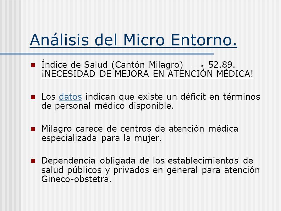 Análisis del Micro Entorno. Índice de Salud (Cantón Milagro) 52.89. ¡NECESIDAD DE MEJORA EN ATENCIÓN MÉDICA! Los datos indican que existe un déficit e