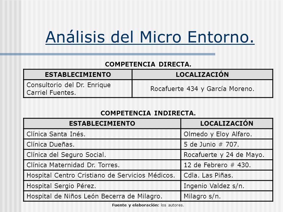 Análisis del Micro Entorno. COMPETENCIA DIRECTA. ESTABLECIMIENTOLOCALIZACIÓN Consultorio del Dr. Enrique Carriel Fuentes. Rocafuerte 434 y García More