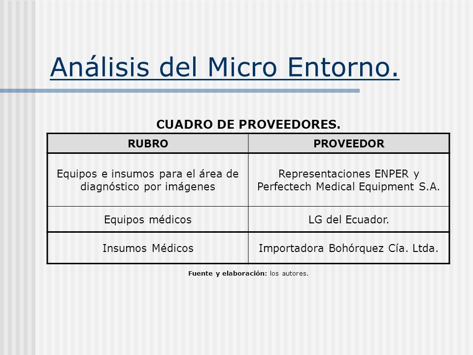 Análisis del Micro Entorno. CUADRO DE PROVEEDORES. RUBROPROVEEDOR Equipos e insumos para el área de diagnóstico por imágenes Representaciones ENPER y