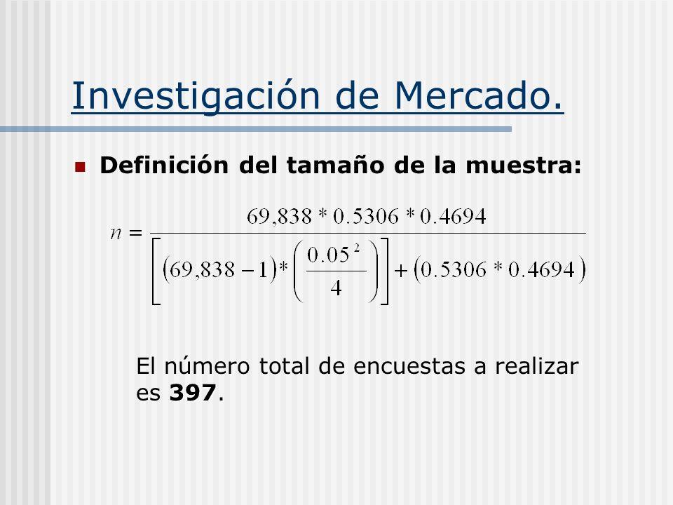 Investigación de Mercado. Definición del tamaño de la muestra: 397 El número total de encuestas a realizar es 397.